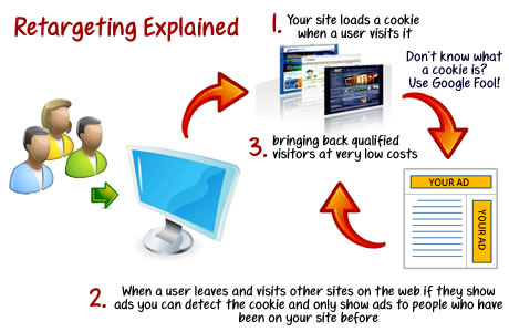 Retargeting explained