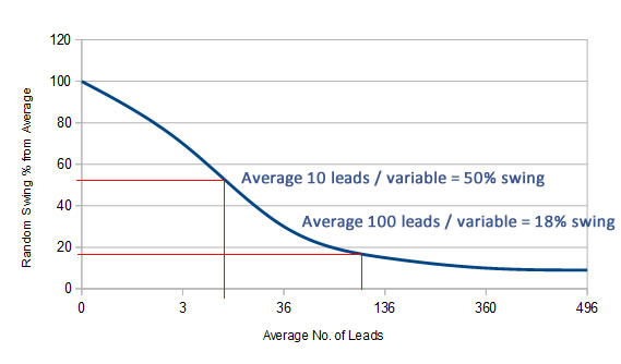 optimisation chart online campaigns